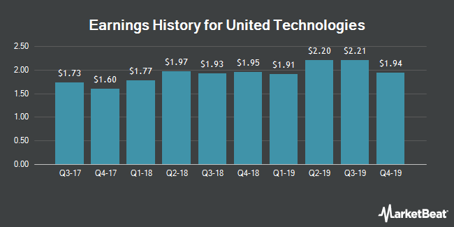 Earnings History for United Technologies (NYSE:UTX)