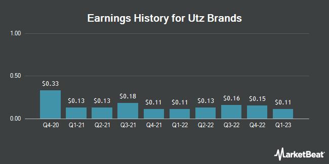 Earnings History for Utz Brands (NYSE:UTZ)