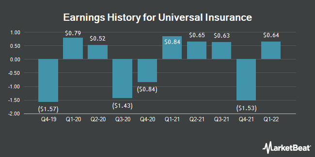Earnings History for Universal Insurance (NYSE:UVE)