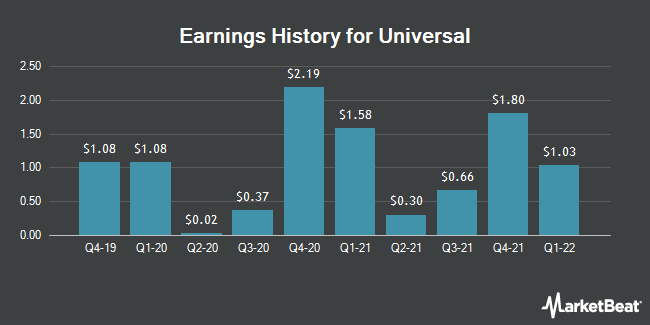 Earnings History for Universal (NYSE:UVV)