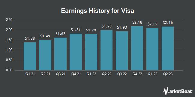 Earnings History for Visa (NYSE:V)