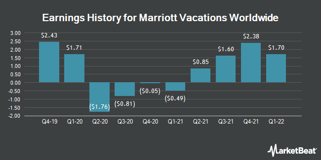 Earnings History for Marriott Vacations Worldwide (NYSE:VAC)
