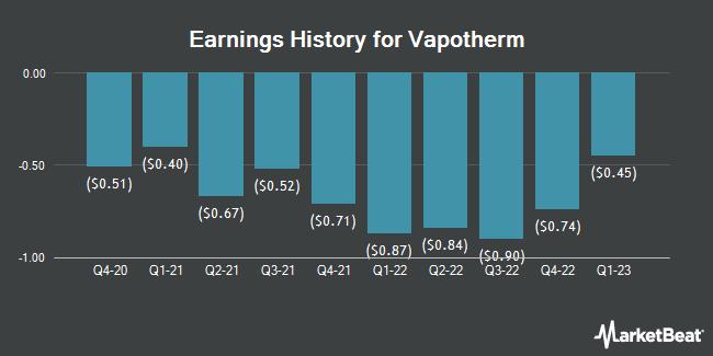 Earnings History for Vapotherm (NYSE:VAPO)