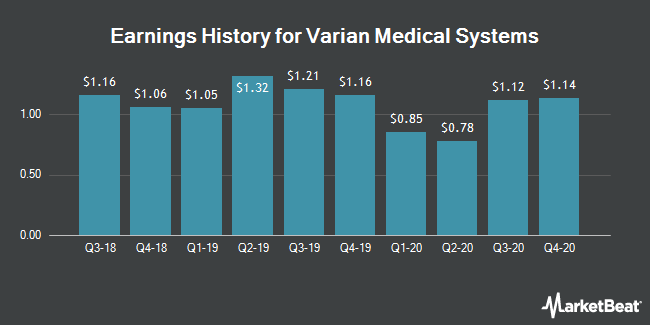 Earnings History for Varian Medical Systems (NYSE:VAR)