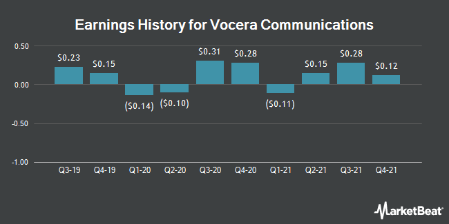 Earnings History for Vocera Communications (NYSE:VCRA)