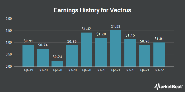 Earnings History for Vectrus (NYSE:VEC)