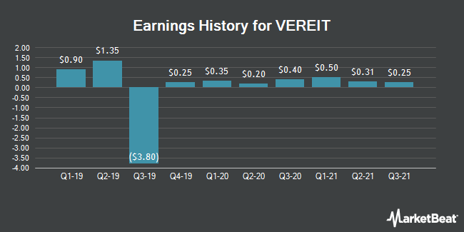 Earnings History for Vereit (NYSE:VER)