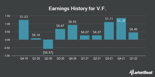 Earnings History for VF (NYSE:VFC)