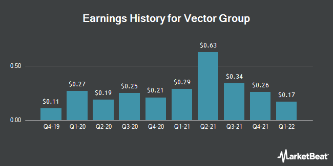 Earnings History for Vector Group (NYSE:VGR)
