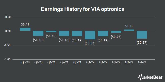 Earnings History for VIA optronics (NYSE:VIAO)