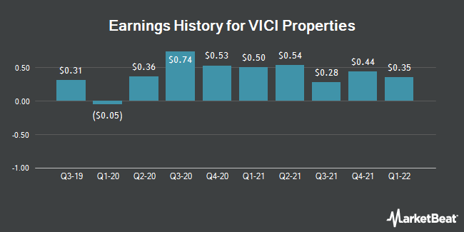 Earnings History for VICI Properties (NYSE:VICI)