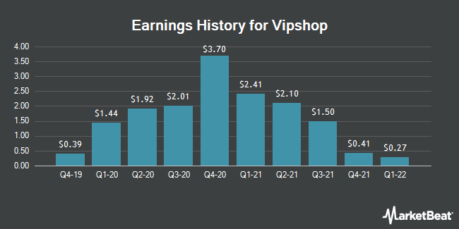Earnings History for Vipshop (NYSE:VIPS)