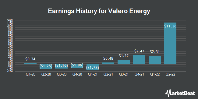 Earnings History for Valero Energy (NYSE:VLO)