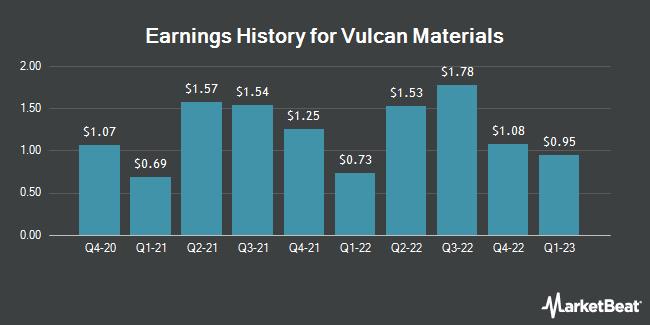 Earnings History for Vulcan Materials (NYSE:VMC)