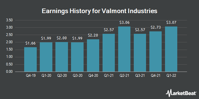 Earnings History for Valmont Industries (NYSE:VMI)