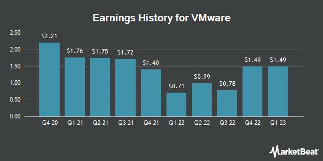 Earnings History for VMware (NYSE:VMW)