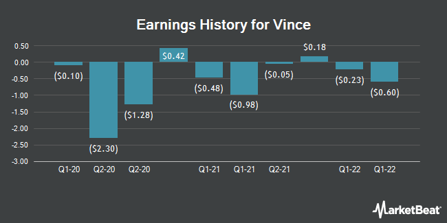 Earnings History for Vince (NYSE:VNCE)