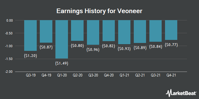 Earnings History for Veoneer (NYSE:VNE)