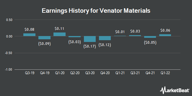 Earnings History for Venator Materials (NYSE:VNTR)
