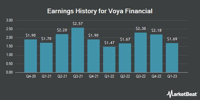 Earnings History for Voya Financial (NYSE:VOYA)