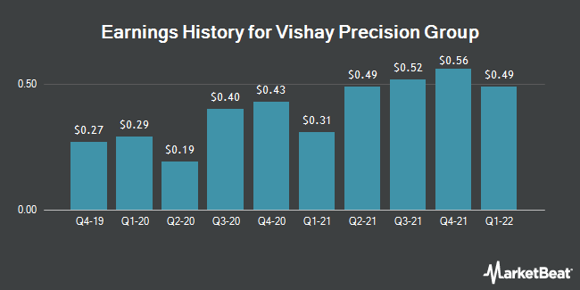 Earnings History for Vishay Precision Group (NYSE:VPG)