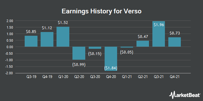 Earnings History for Verso (NYSE:VRS)