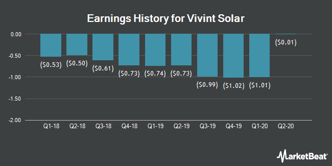 Earnings History for Vivint Solar (NYSE:VSLR)