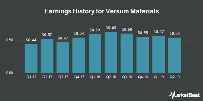 Earnings History for Versum Materials (NYSE:VSM)
