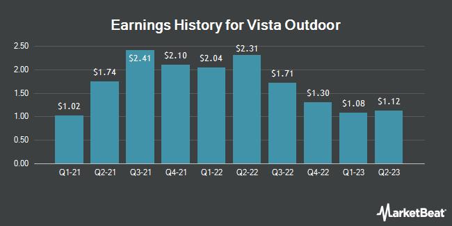 Earnings History for Vista Outdoor (NYSE:VSTO)