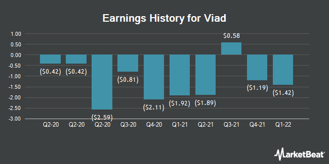 Earnings History for Viad (NYSE:VVI)
