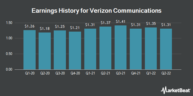 Earnings History for Verizon Communications (NYSE:VZ)