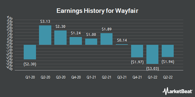 Earnings History for Wayfair (NYSE:W)