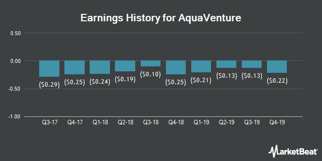 Earnings History for AquaVenture (NYSE:WAAS)