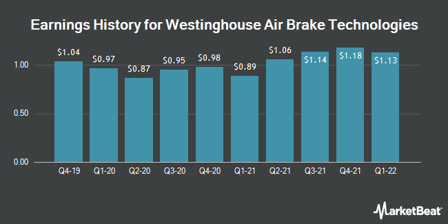 Earnings History for Westinghouse Air Brake Technologies (NYSE:WAB)