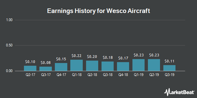 Earnings History for Wesco Aircraft (NYSE:WAIR)