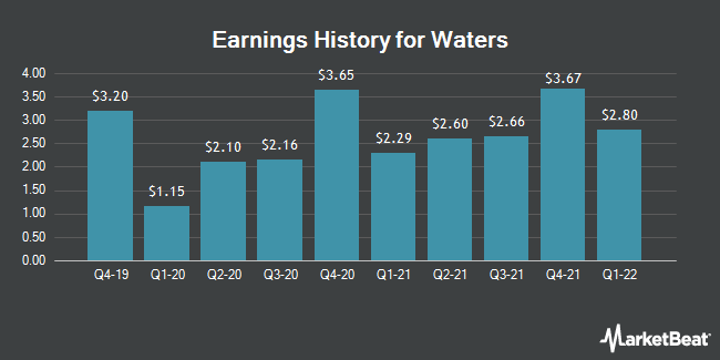 Earnings History for Waters (NYSE:WAT)