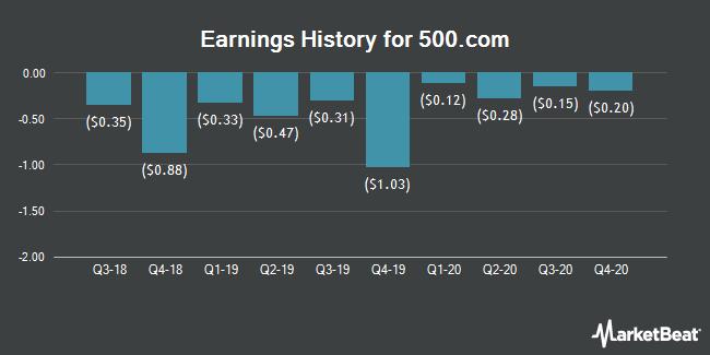 Earnings History for 500.com (NYSE:WBAI)