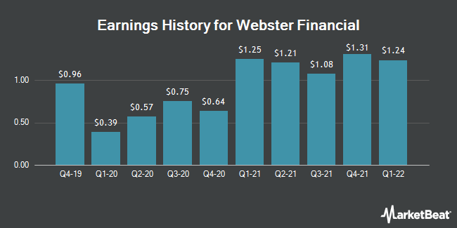 Earnings History for Webster Financial (NYSE:WBS)