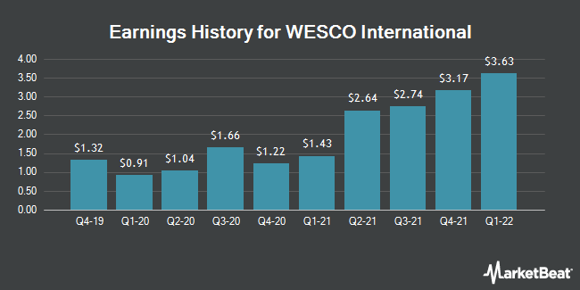 Earnings History for WESCO International (NYSE:WCC)