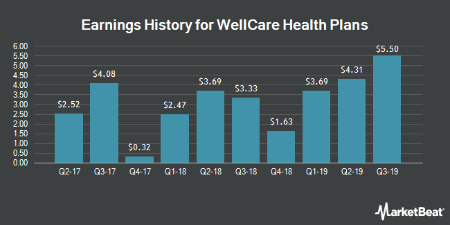 Earnings History for WellCare Health Plans (NYSE:WCG)