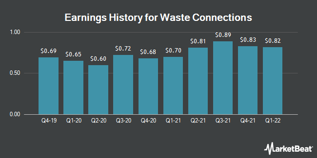 Earnings History for Waste Connections (NYSE:WCN)