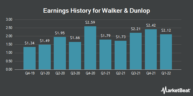 Earnings History for Walker & Dunlop (NYSE:WD)