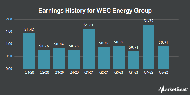 Earnings History for WEC Energy Group (NYSE:WEC)