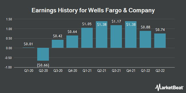 Earnings History for Wells Fargo & Co (NYSE:WFC)