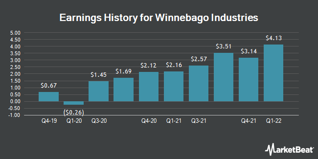Earnings History for Winnebago Industries (NYSE:WGO)
