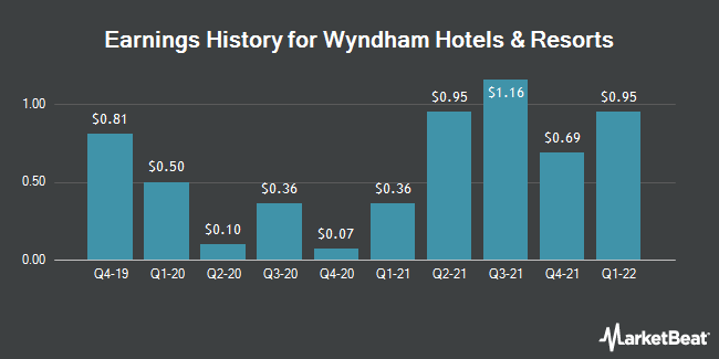 Earnings History for Wyndham Hotels & Resorts (NYSE:WH)