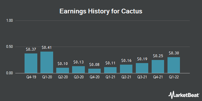 Earnings History for Cactus (NYSE:WHD)