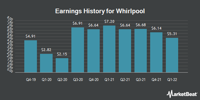 Earnings History for Whirlpool (NYSE:WHR)