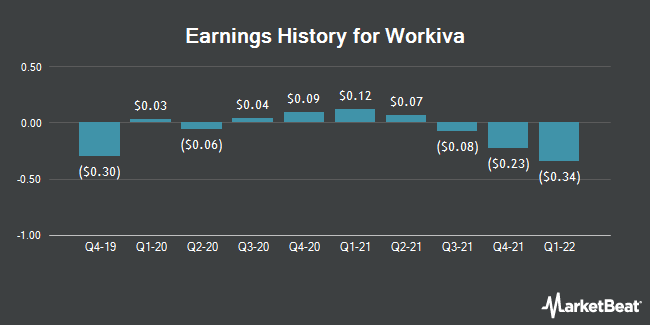 Earnings History for Workiva (NYSE:WK)