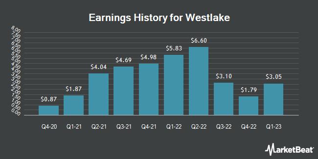 Earnings History for Westlake Chemical (NYSE:WLK)
